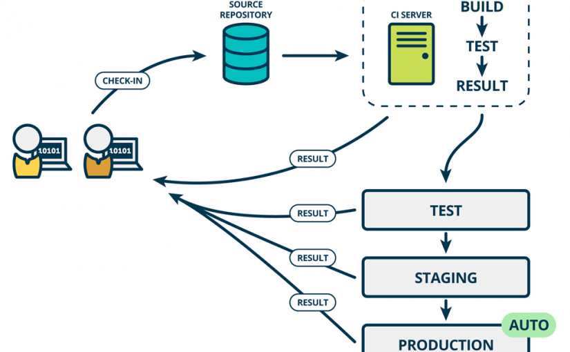 Cost of Not Having Continuous Integration & Deployment